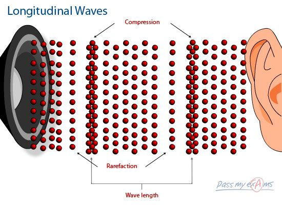 This is an example of longitudinal waves and how it is presented.