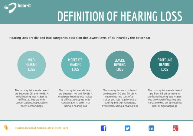 Definition of hearing loss.