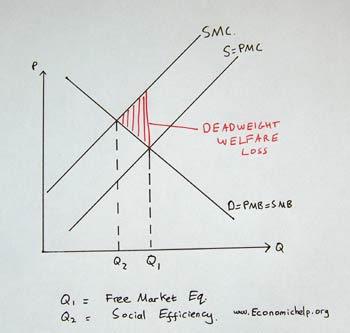 Dubai Economics: Unit 1: Welfare Loss (deadweight Loss) definition.