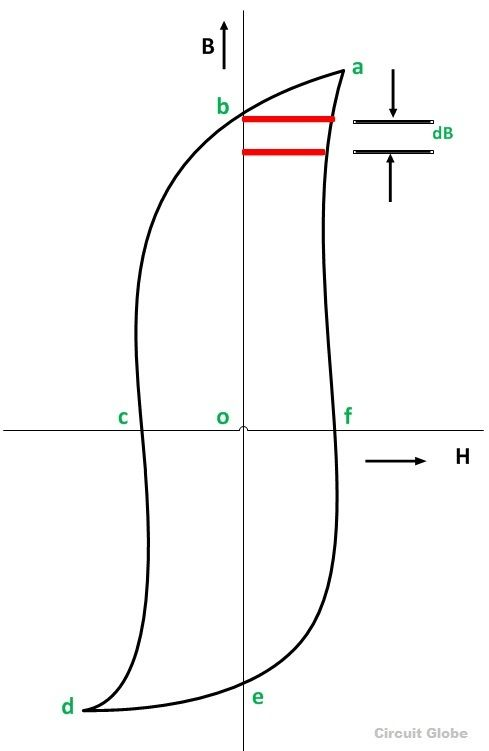 What is Hysteresis Loss?.
