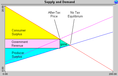 supply and demand and following profit