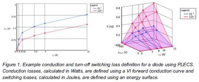 Predicting Device Thermal Performance.