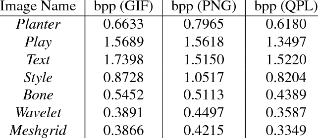 Bitrate (bit per pixel, bpp) performance of GIF, PNG and QPL.
