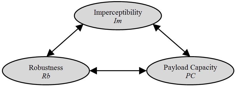 Steganography requirements..