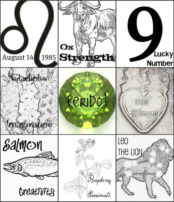 Astrological sign, Chinese Zodiac, Life Path/Lucky number, Birth.