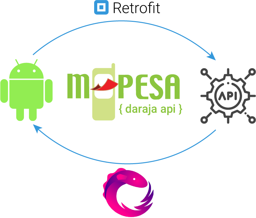 Android Implementation of the MPESA API using Retrofit2 and.