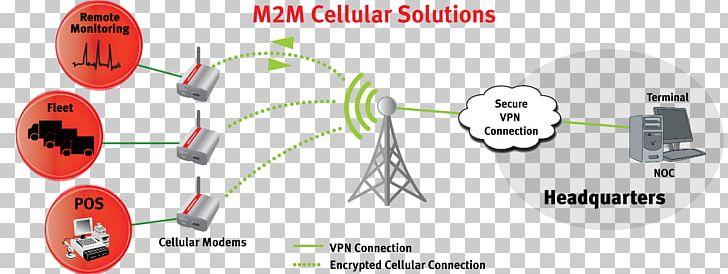 Machine To Machine USRobotics Courier M2M 3G Diagram Modem.