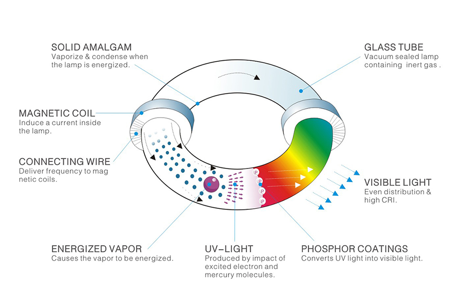 Induction Lighting: An Overview.
