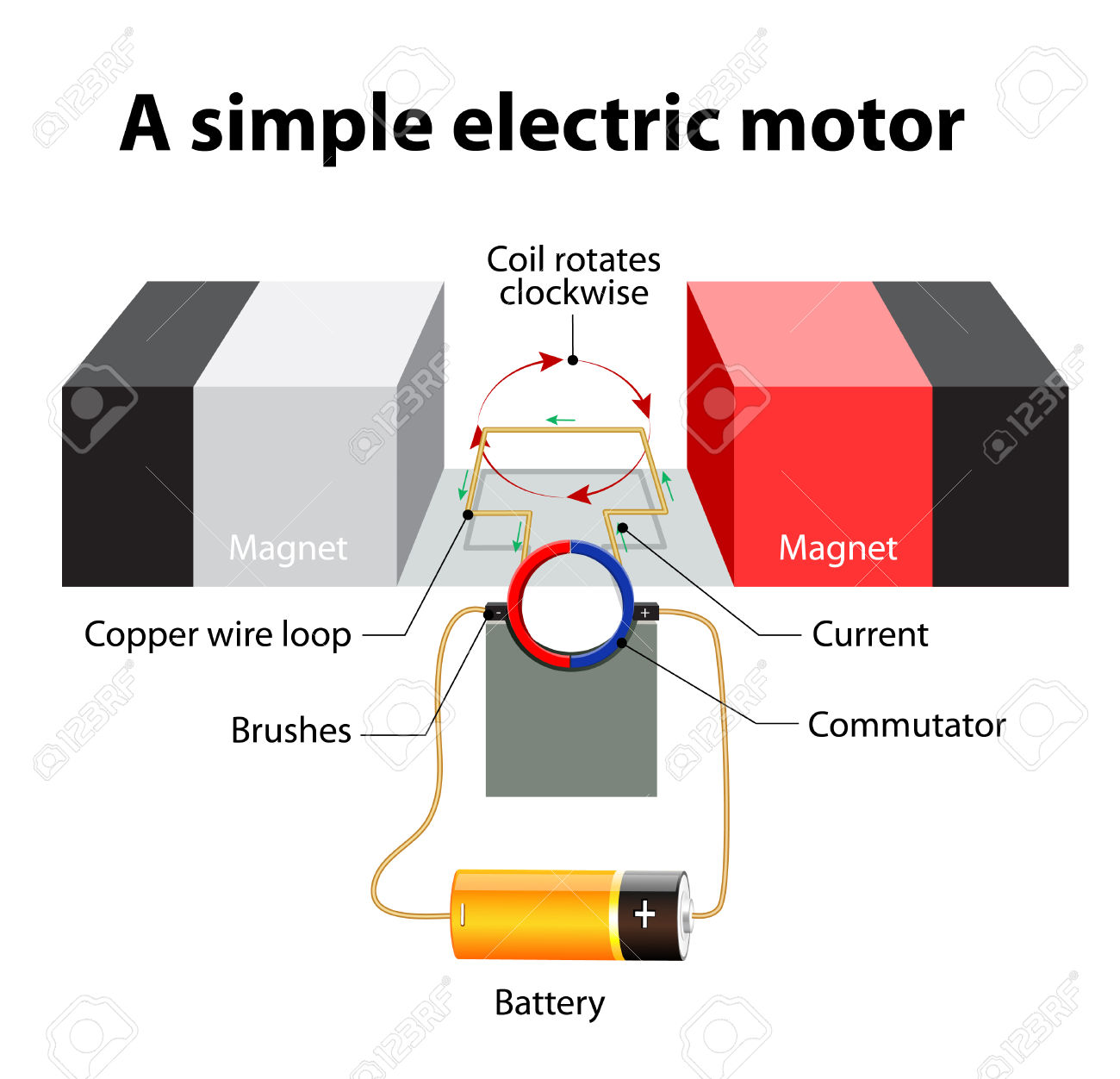 electricity magnetism and my electric motor