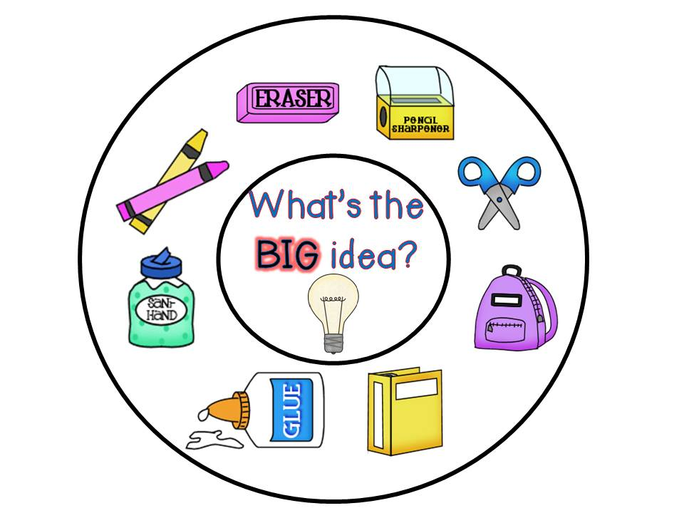 image regarding Main Idea Graphic Organizer Printable referred to as CLIPART Most important Strategy - 62px Graphic #18