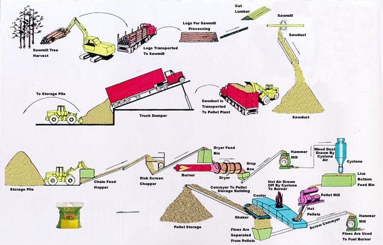 Yohan Woodworking project: Know More Make pellets scrap wood.