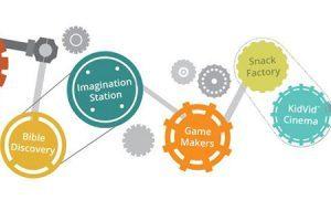 Maker fun factory clipart 3 » Clipart Portal.