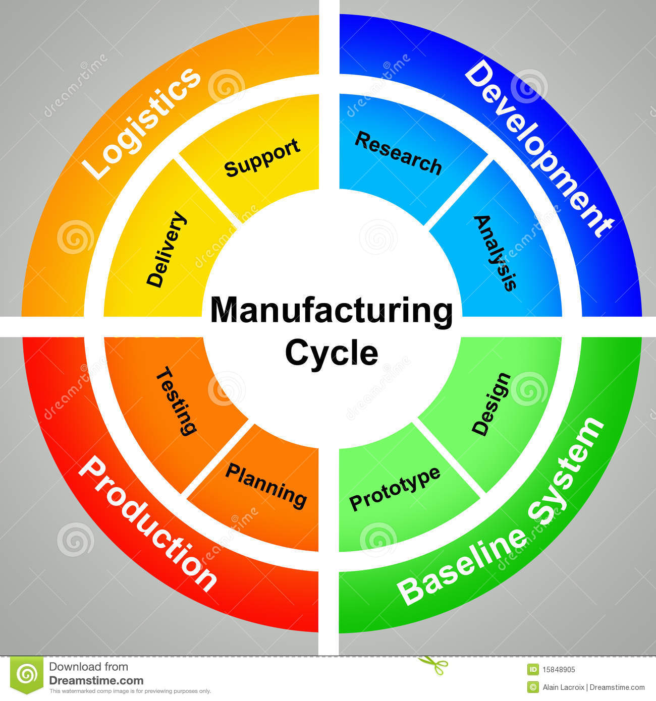 e manufacturing a technology review