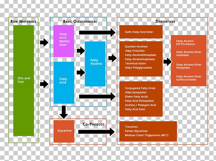 Oleochemical Manufacturing Process Production PNG, Clipart.