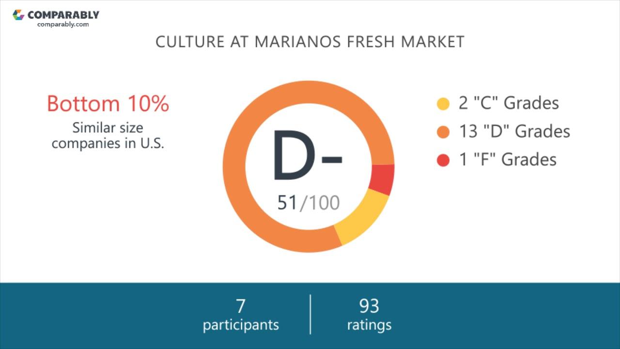 Marianos Fresh Market Company Culture.