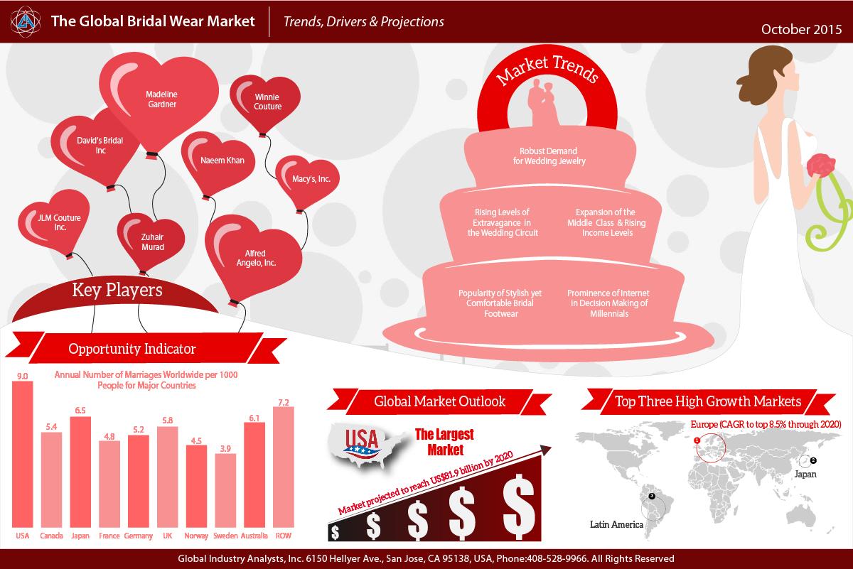 Bridal Wear Market Trends.