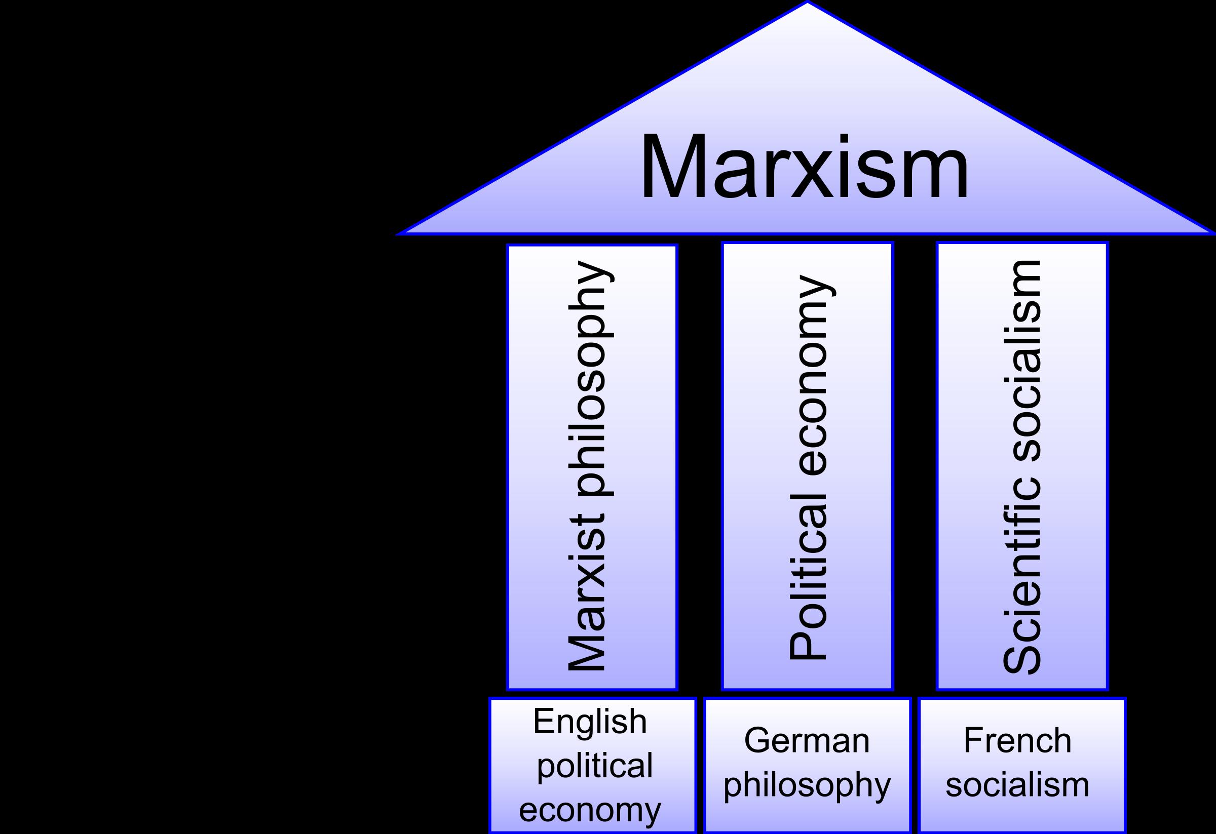 Marxism Clipart.