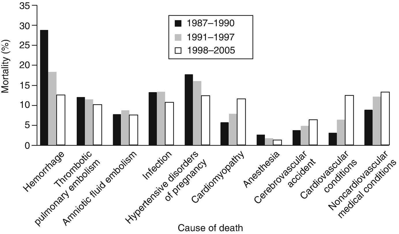 Maternal Death in Japan.