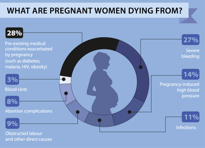 Saving Our Mothers: Enhancing Pregnancy Survival in the 21st.