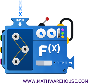 How to Evaluate a Function, Function notation, Input ,Output.