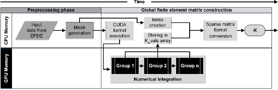 Figure 2 from Global finite element matrix construction.