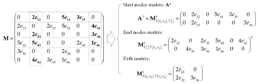 Path matrix construction from the adjacency matrix.