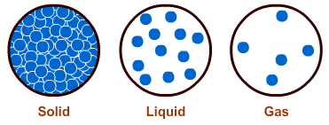 States of Matter Lesson.