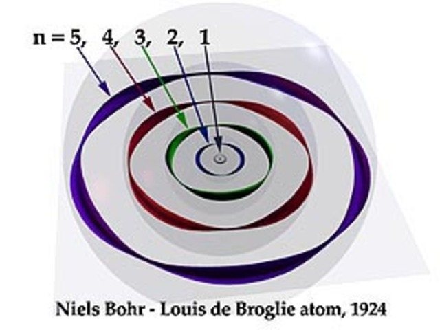 Atomic Model Timeline by Pearson Ihmels.