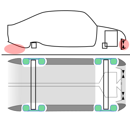 Automotive technologies.