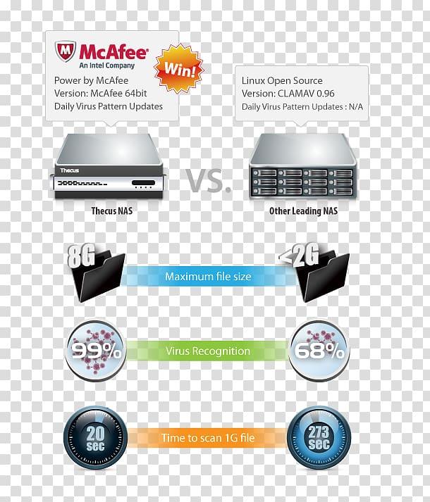 McAfee VirusScan Thecus Antivirus software Network Storage.