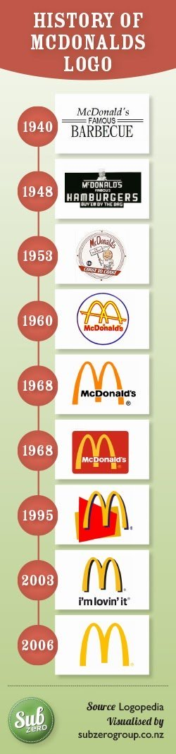 Does the McDonald\'s Logo Remind You of Breasts? That\'s.