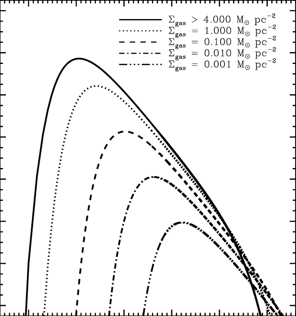 Evolution of the IMF with the gas density in model E1.