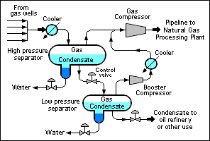 Natural gas condensate.
