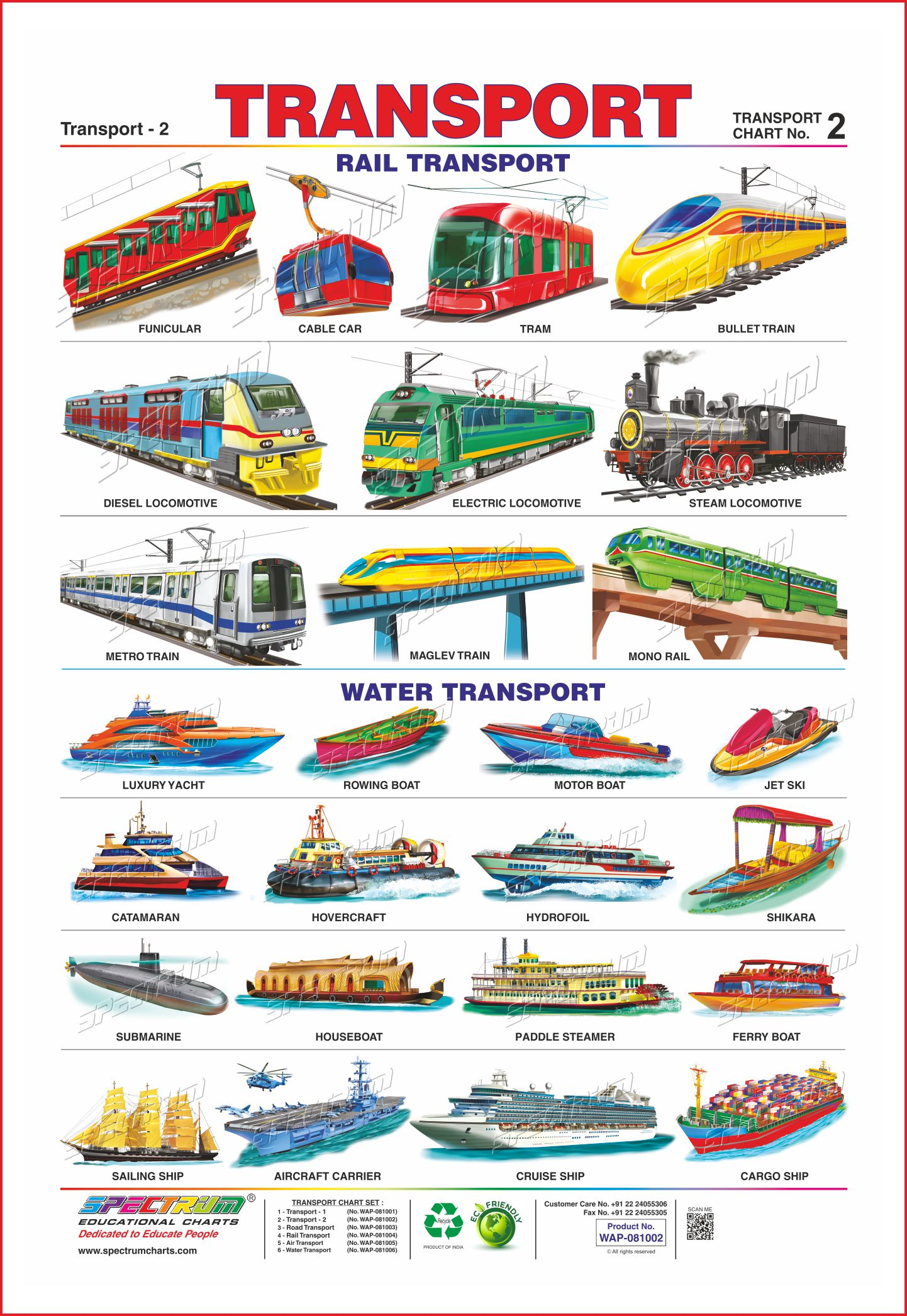 Types Of Air Transportation For Kids