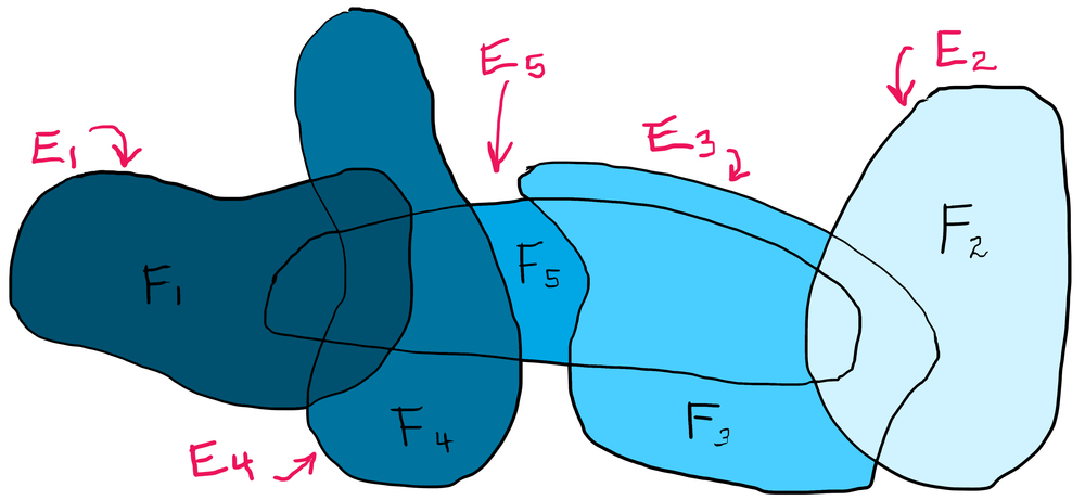 Need Some Disjoint Sets? (A Measure Theory Trick) — Math3ma.