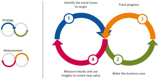 Measuring Shared Value · FSG.