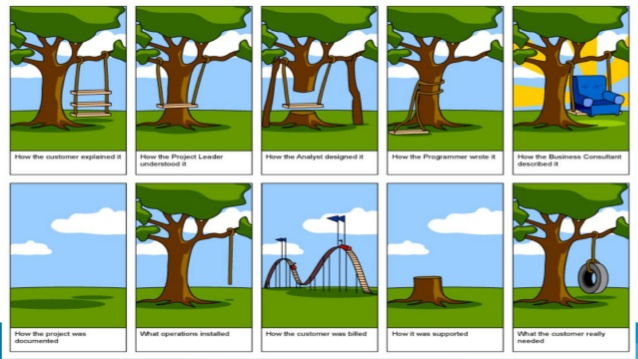 Business Value Measurements and the Solution Design Framework.