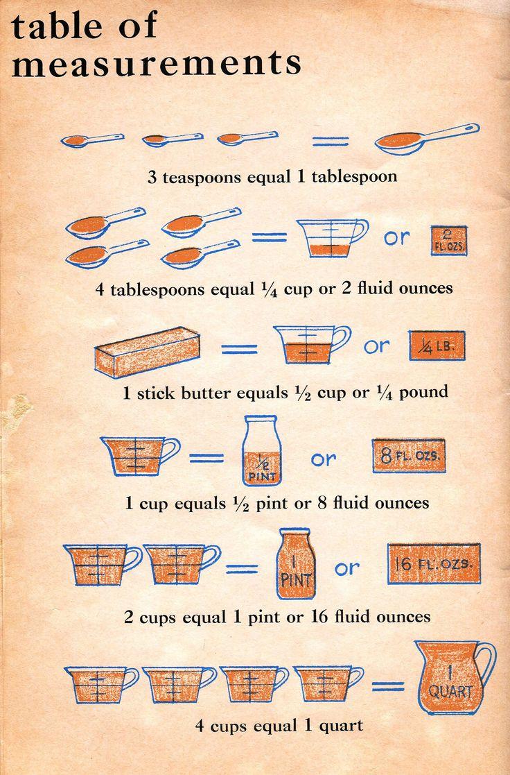 17 Best ideas about Kitchen Measurement Conversions on Pinterest.