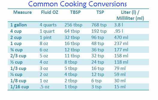 Conversion Chart for Cooking Measurements • Apron Free Cooking.