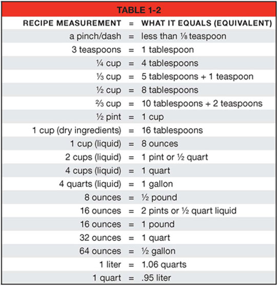 cooking abbreviations chart.