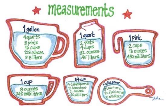 Measurements Cooking.