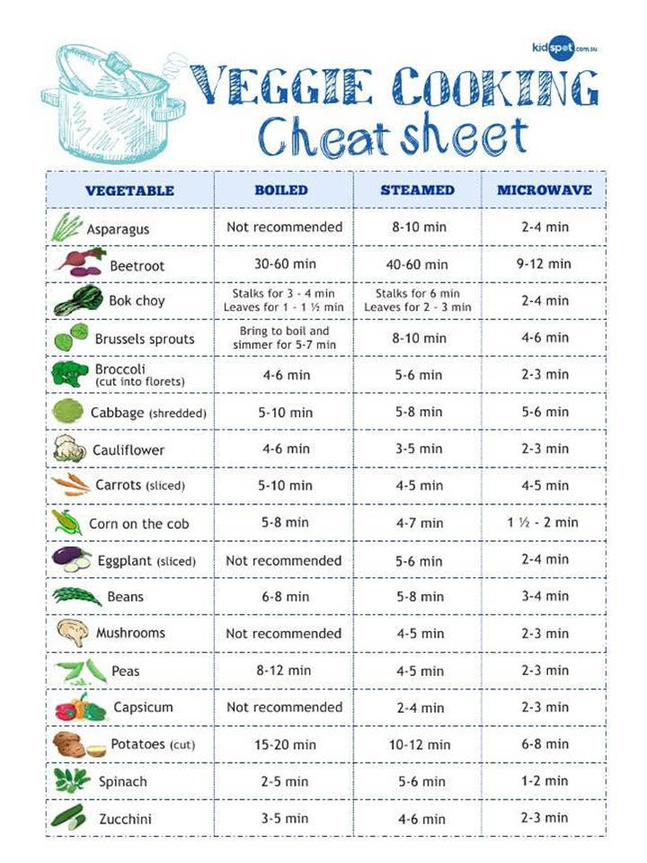 20 Essential Cooking Charts, Measurements, Conversions.