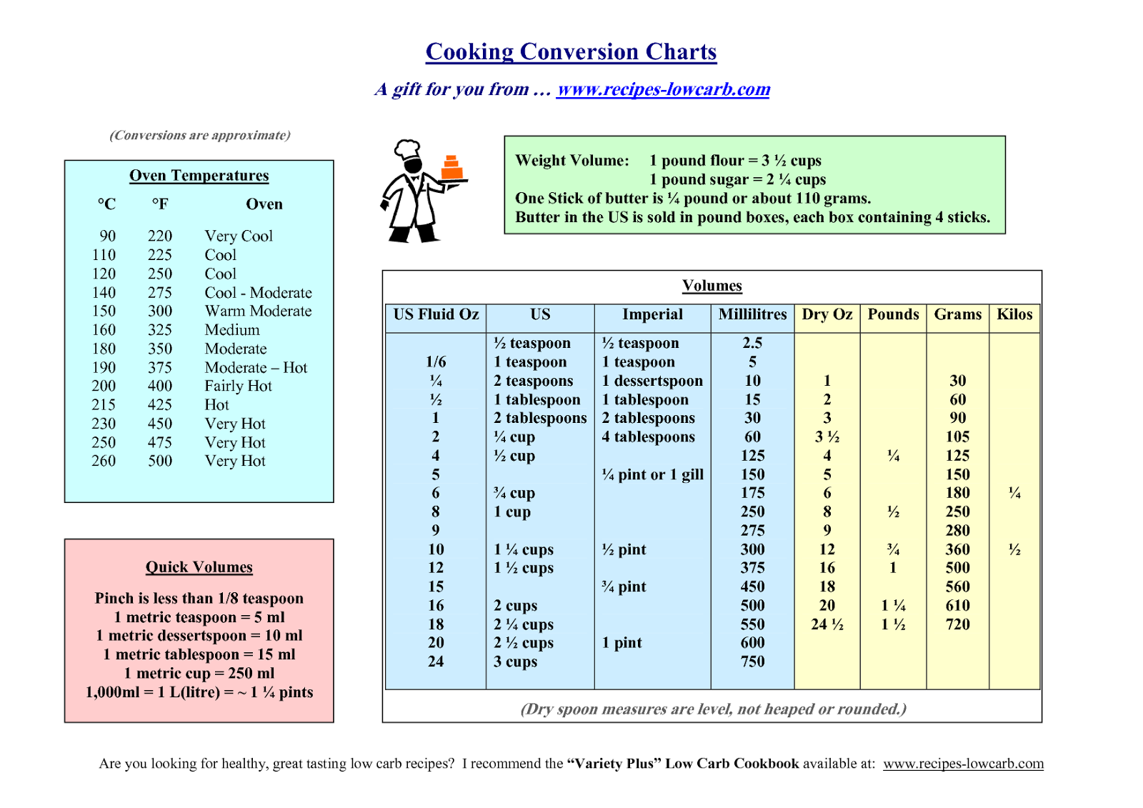 Jayne's Crazy Kitchen: COMMON COOKING MEASUREMENTS.