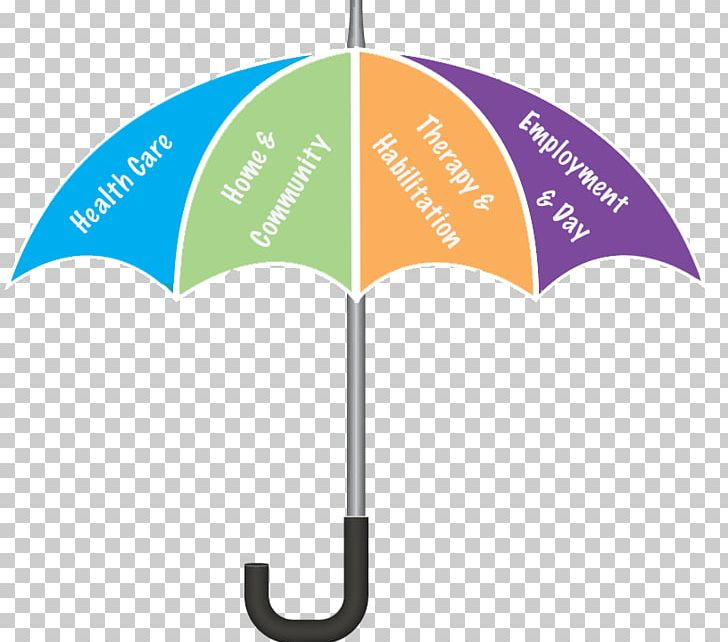 Medicaid Health Insurance Umbrella Insurance Life Insurance.