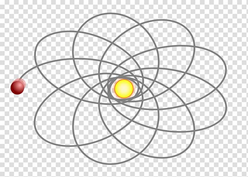 Apsidal precession Precessione del perielio dell\\\'orbita di.