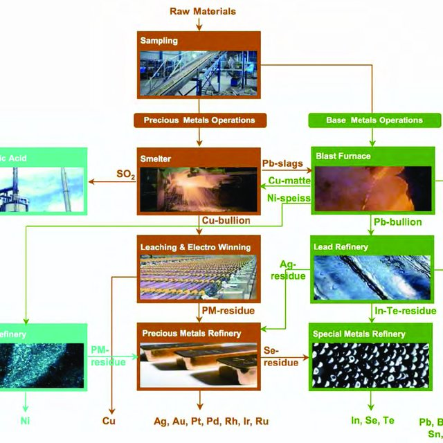 Umicore integrated smelting/refining operations*.