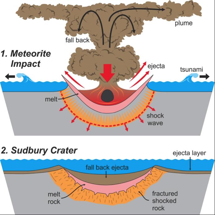 Lakehead Region Conservation Authority :: Meteorite Impact.