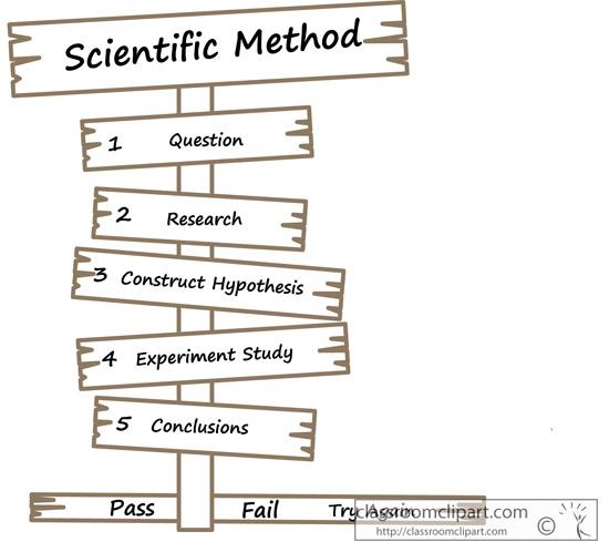 Scientific Method Clip Art.