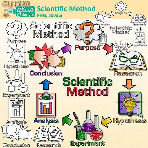 Scientific Method Clipart.