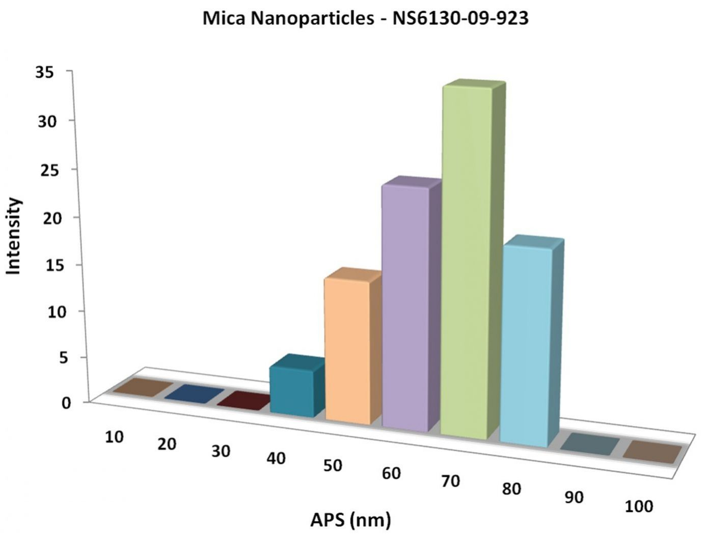 Mica Nanoparticles Less Price High Purity Worldwide Delivery.